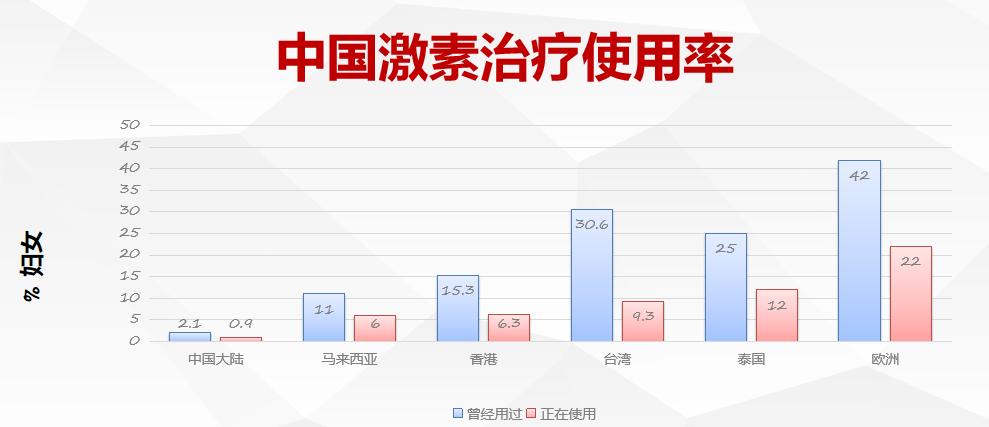 中国激素使用率